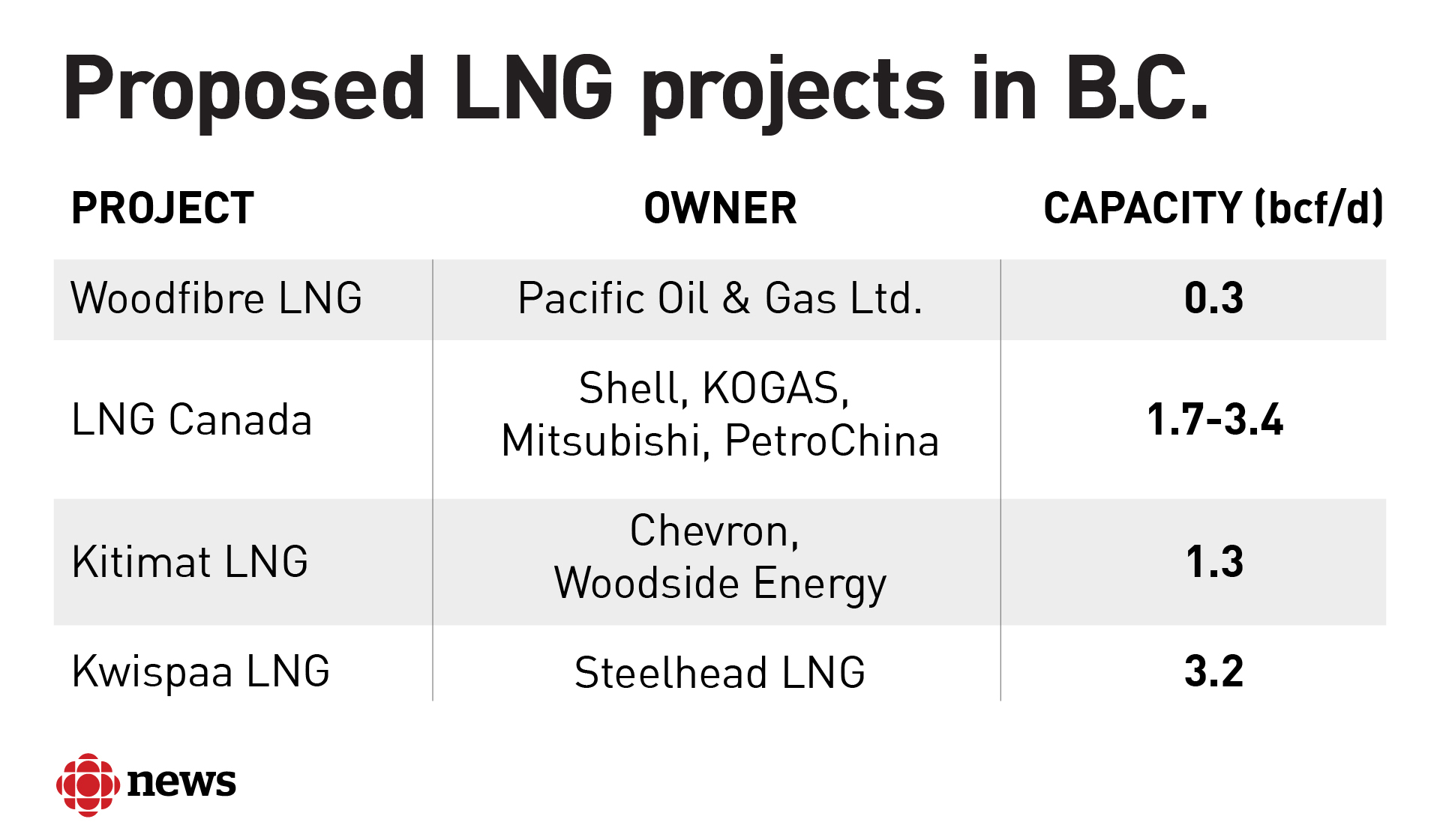Four LNG project proposals are being pursued in B.C. All but the Kwispaa project have received environmental approvals from the federal and provincial governments. Capacity is measured in billions of cubic feet per day, which is the volume of natural gas that a facility is designed to handle.