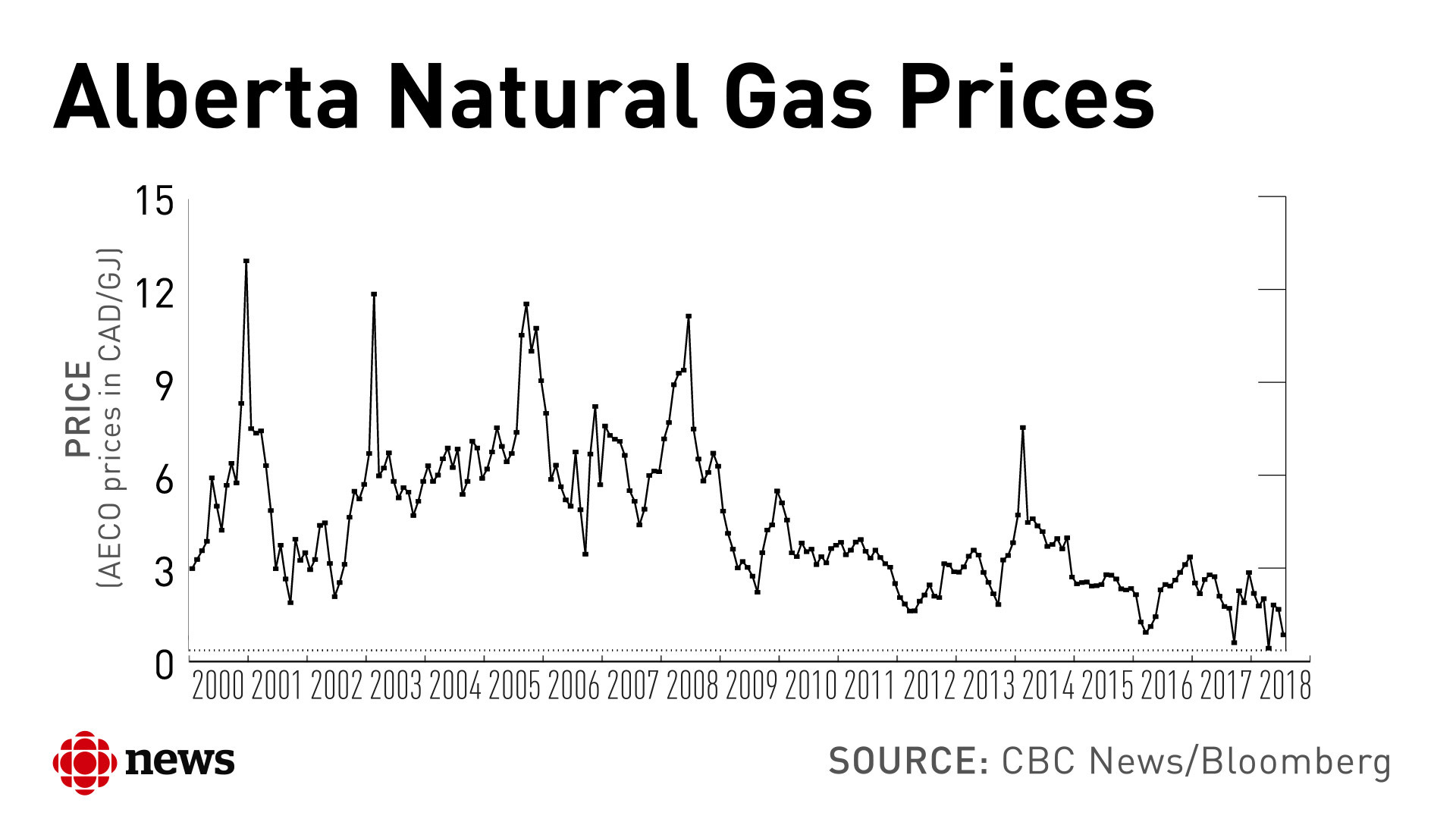Natural gas prices have trended down since 2008.