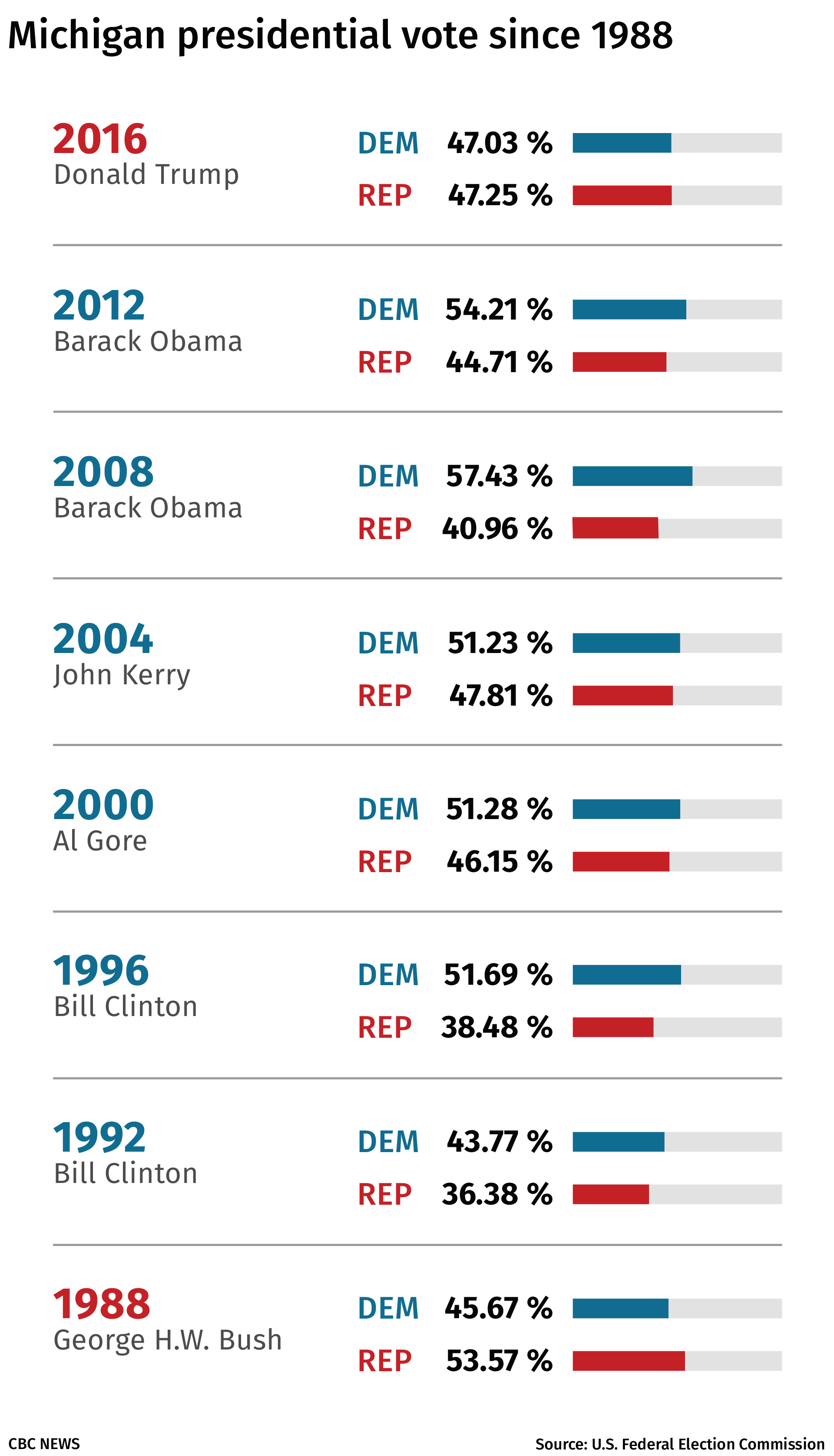 A look at how Michigan has voted in the U.S. presidential election in the last few decades. (CBC)