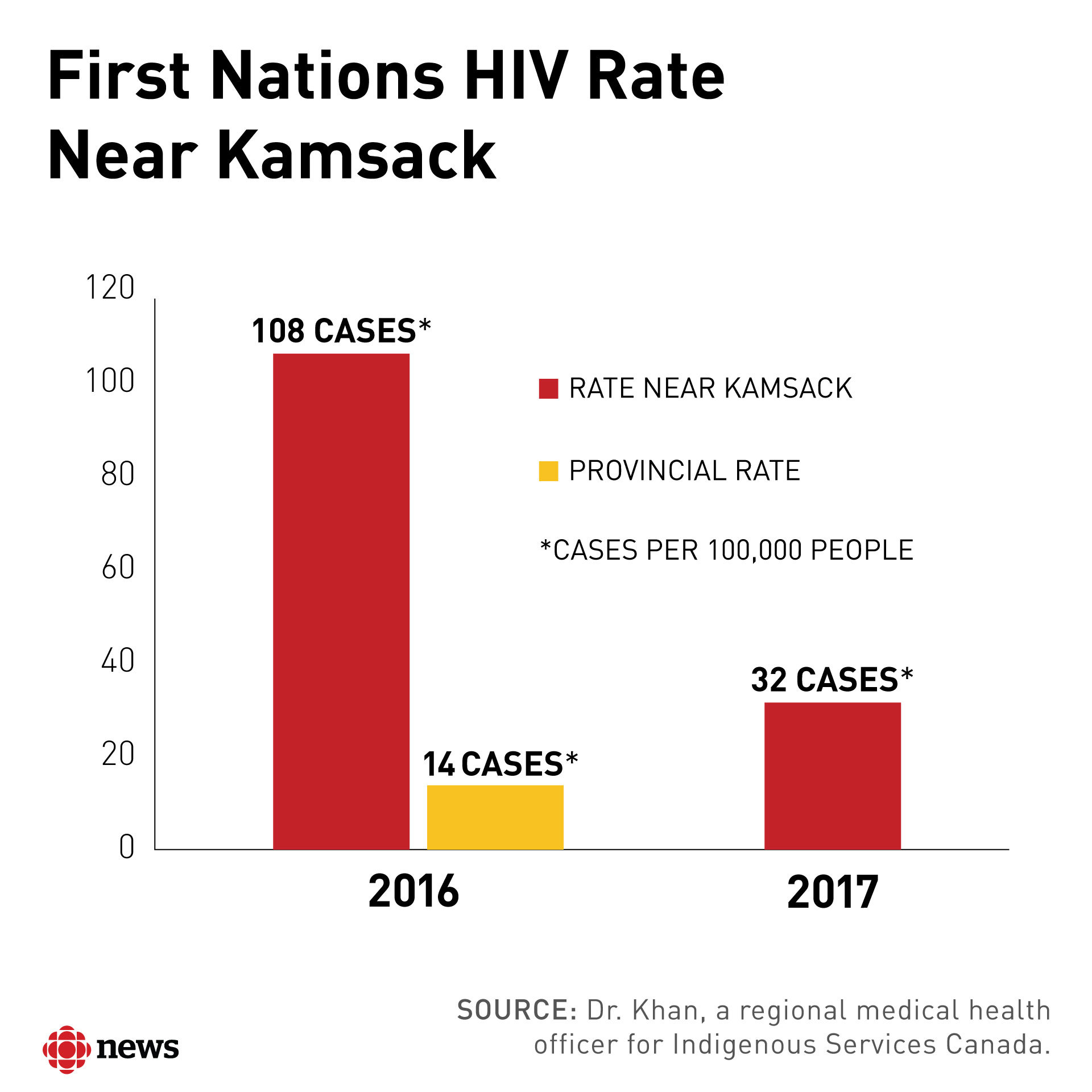 Health officials co-ordinated a rapid response to the HIV crisis on southern Saskatchewan reserves, and continue to expand HIV education and treatment for the sake of prevention.