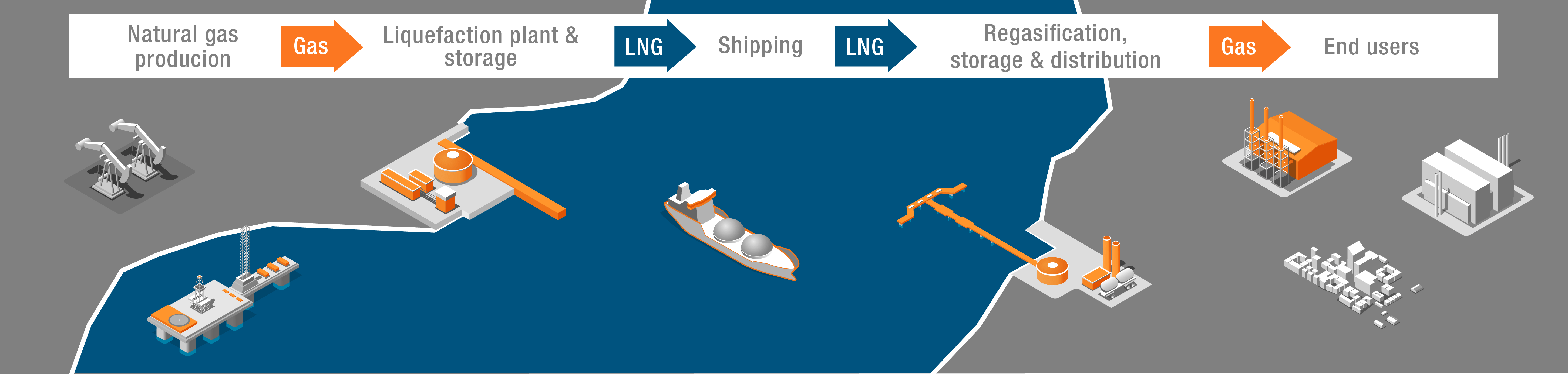 A look at how natural gas is produced, shipped and received. (Wartsila)